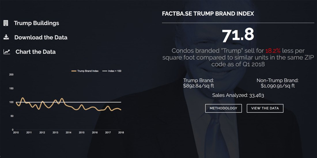 Trump Brand Index
